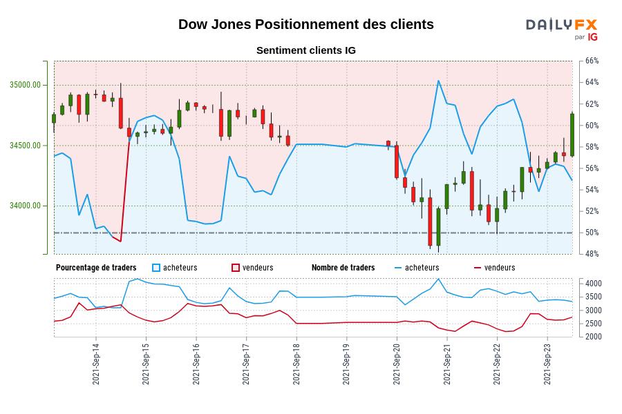 Dow Jones SENTIMENT CLIENT IG : Les traders sont à la vente Dow Jones pour la première fois depuis sept. 14, 2021 12:00 GMT lorsque Dow Jones se négociait à 34602,40.