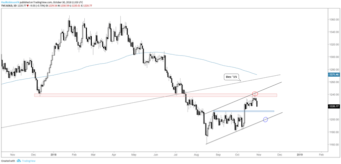 gold daily chart, coming off confluence of resistance