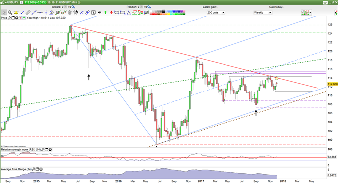 USDJPY Trading Strategy Weekly Chart