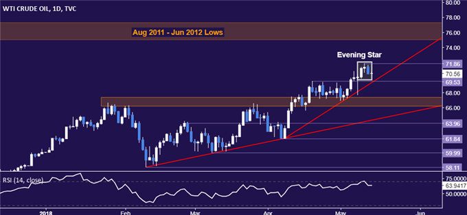 Crude oil price daily chart
