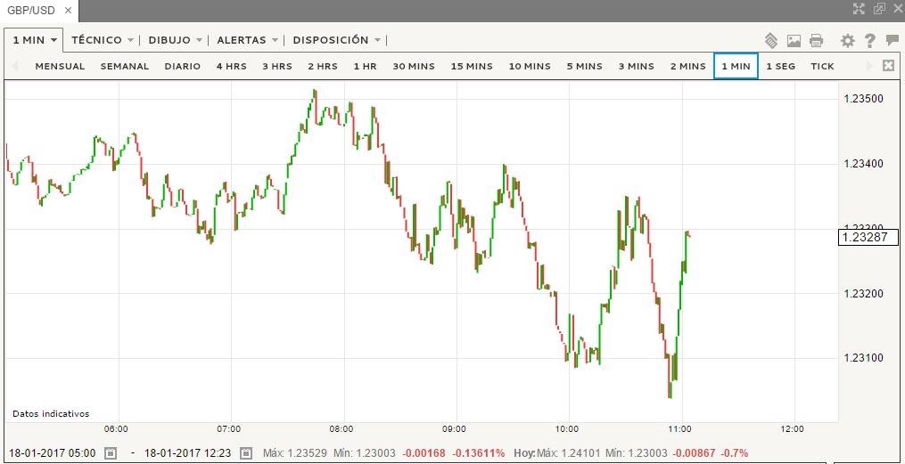 En la semana de Bancos Centrales, Libra y Dólar siguen en el foco de los mercados.