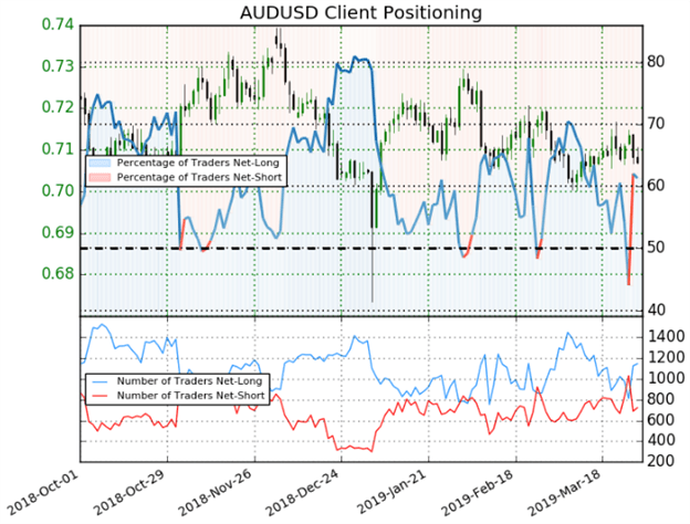 AUDUSD Currency Price Chart Client Sentiment Trader Positioning