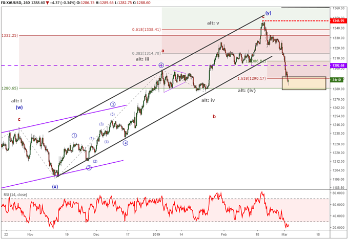 Gold price forecast using elliott wave theory.
