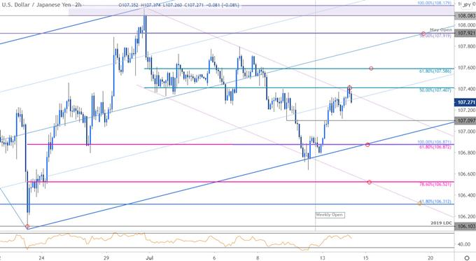 Japanese Yen Price Chart - USD/JPY 120min - Dollar vs Yen Trade Outlook - Technical Forecast