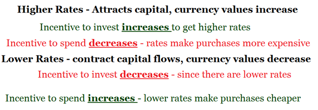 How Fundamentals Move Prices in the FX Market