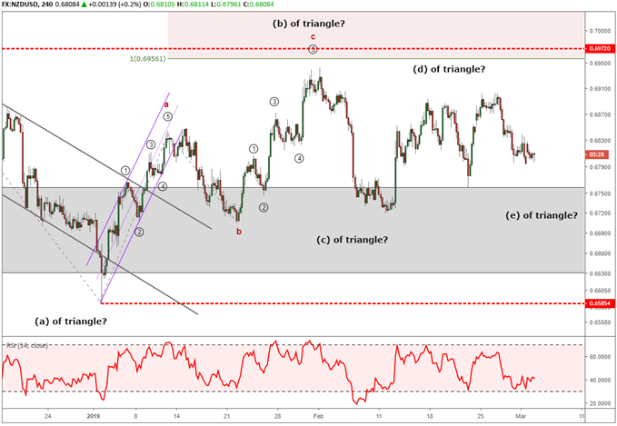 NZDUSD stuck in an elliott wave triangle pattern.