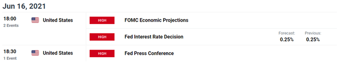 Gold Price Outlook Hinges on Updated Fed Interest Rate Dot Plot