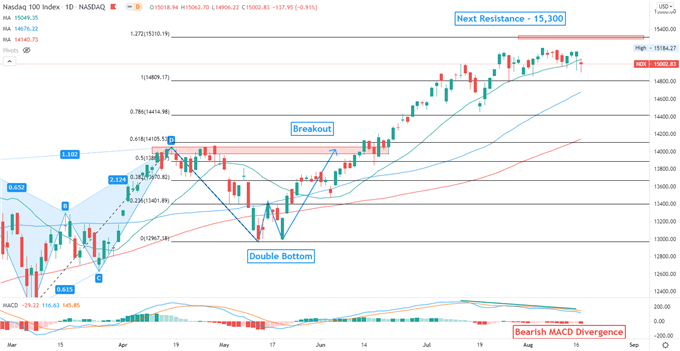 Nasdaq 100 Pulls Back as Retail Sales Miss, Asia-Pacific to Extend Lower