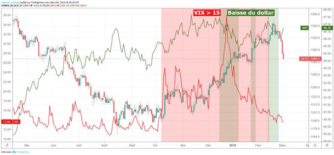 Cours de l'or en baisse en raison du rebond du dollar et des marchés financiers