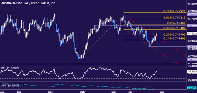 AUD/USD Technical Analysis: 2-Month Channel Resistance Broken