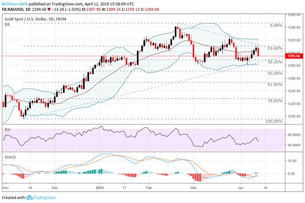 Gold Price Chart XAUUSD