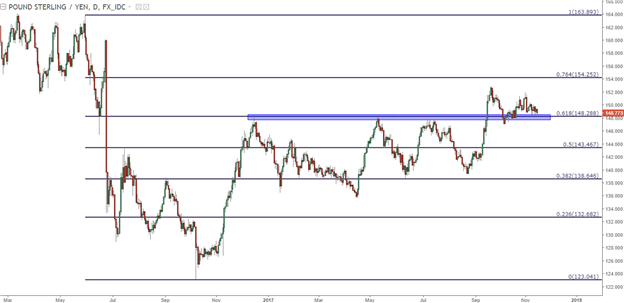 GBP/JPY Technical Analysis: Fibonacci Resistance Becomes Support