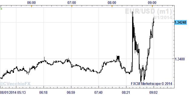 Dólar americano retrocede ante no cumplir con las altas expectativas para el NFP de julio