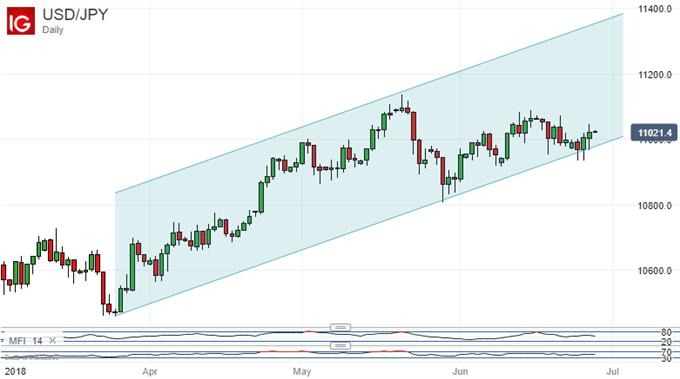 Japanese Yen Technical Analysis: USDJPY Uptrend Threatened