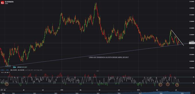 Idea de trading: Largo EURMXN en soporte dinámico de largo plazo