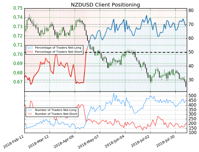 NZD Drops After Dovish RBNZ, TRY and RUB Suffer - US Market Open