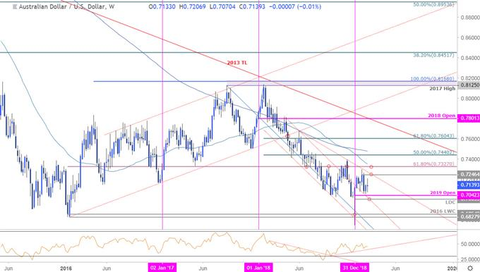 AUD/USD Price Chart - Australian Dollar vs US Dollar Weekly