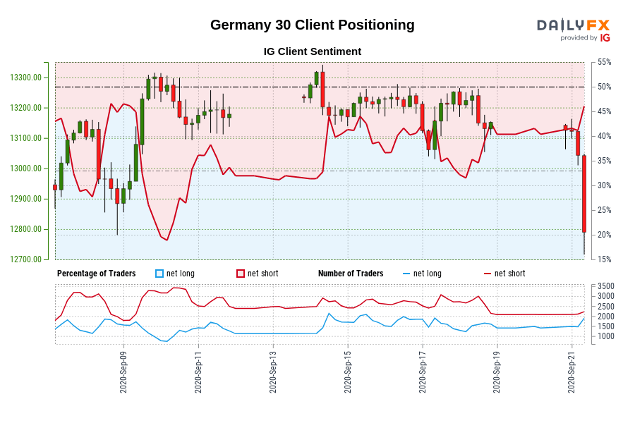 Our data shows traders are now net-long Germany 30 for the first time since Sep 08, 2020 when Germany 30 traded near 12,883.80.