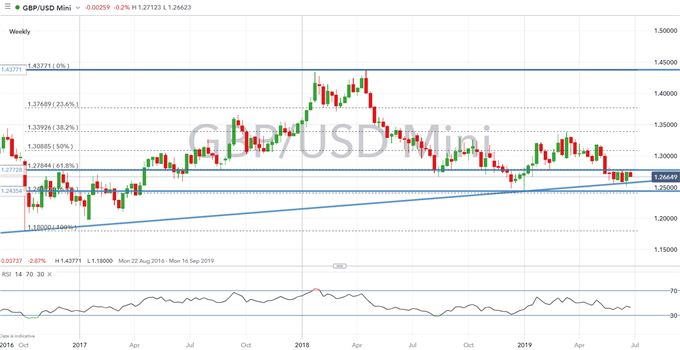 Sterling (GBP) Technical Analysis Overview: GBPUSD, EURGBP