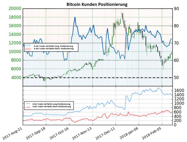 Bitcoin: Rückgang in Netto-Short-Positionen könnte bärische Folgen haben