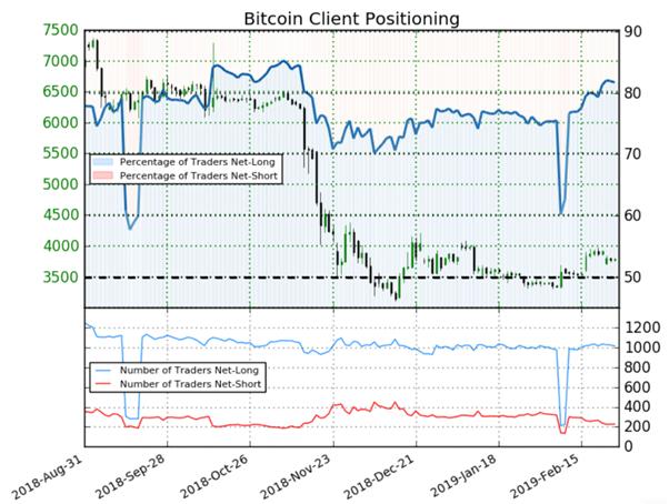 Bitcoin : malgré 81,7% de particuliers à l'achat, le signal contrarien est mixte