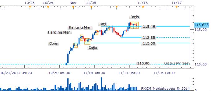 USD/JPY esperando próximo rompimiento ante ausencia de señales bajistas