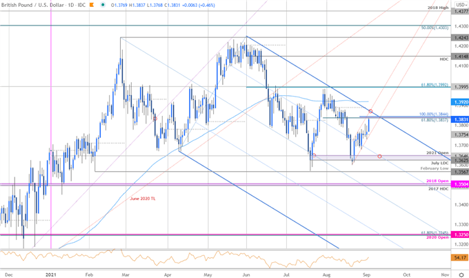 GBP/USD Rally Eyes Breakout Resistance ahead of NFP