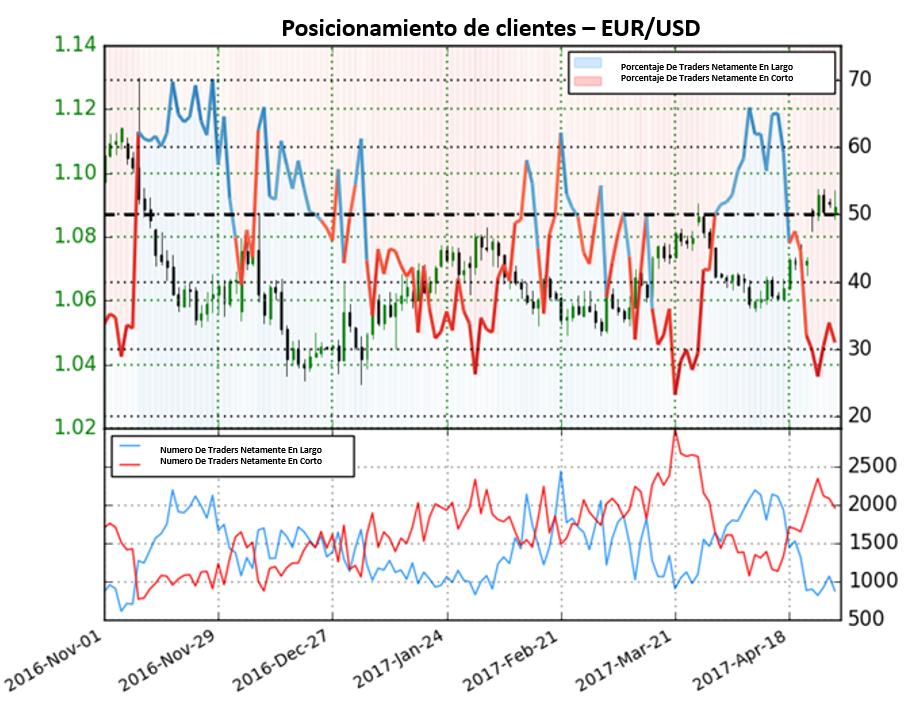 El Euro se encuentra con perspectiva mixta dado que posiciones en largo y en corto caen