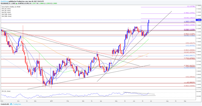 EUR/USD Strength to Persist as ECB Gradually Alters Policy Outlook