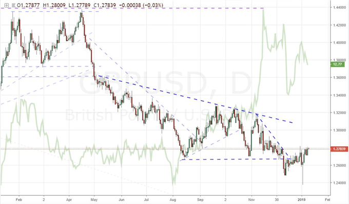 EURUSD Finally Breaks but Does It Rally and Will SPX Overcome the Shutdown?
