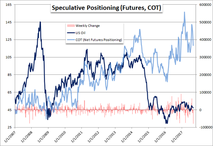Crude Oil Traders See Biggest Reduction in Long Positions on Record