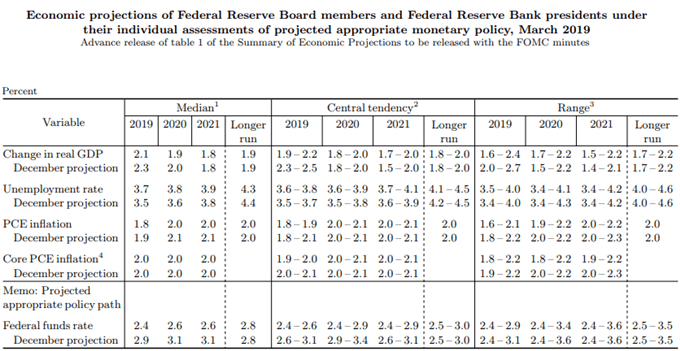 Image of Fed summary of economic projections