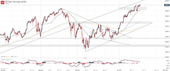 biểu đồ dự báo chỉ số NASDAQ100