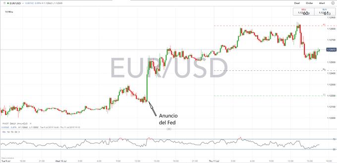 BCE Propone Extender los Estímulos Monetarios, Fed Asienta las Bases Para Bajar Intereses