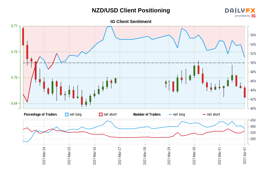 NZD/USD IG Client Sentiment: Our data shows traders are now net-short NZD/USD for the first time since Mar 24, 2021 15:00 GMT when NZD/USD traded near 0.70.