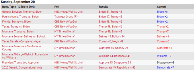 2020 Polling Data