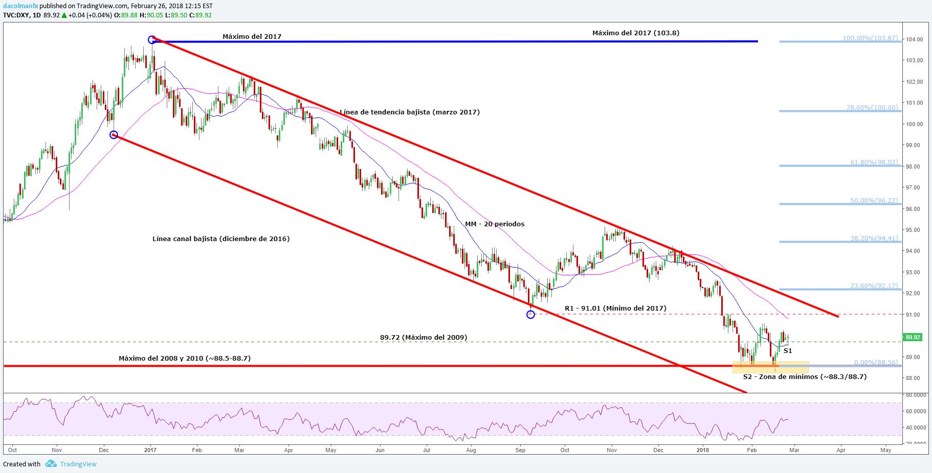 DXY: El dólar busca nuevas referencias para reactivar su escalada. ¿Lo hará?
