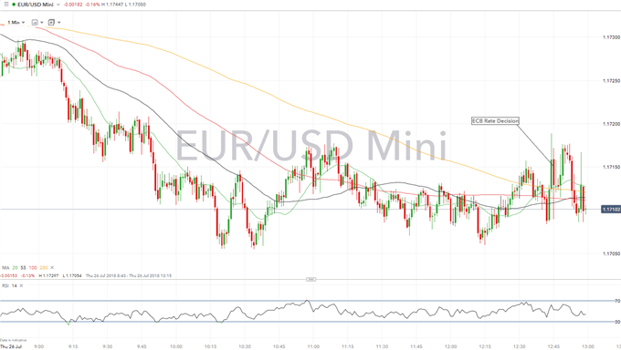 ECB Repeat Pledge to End QE by Year End, EURUSD Muted