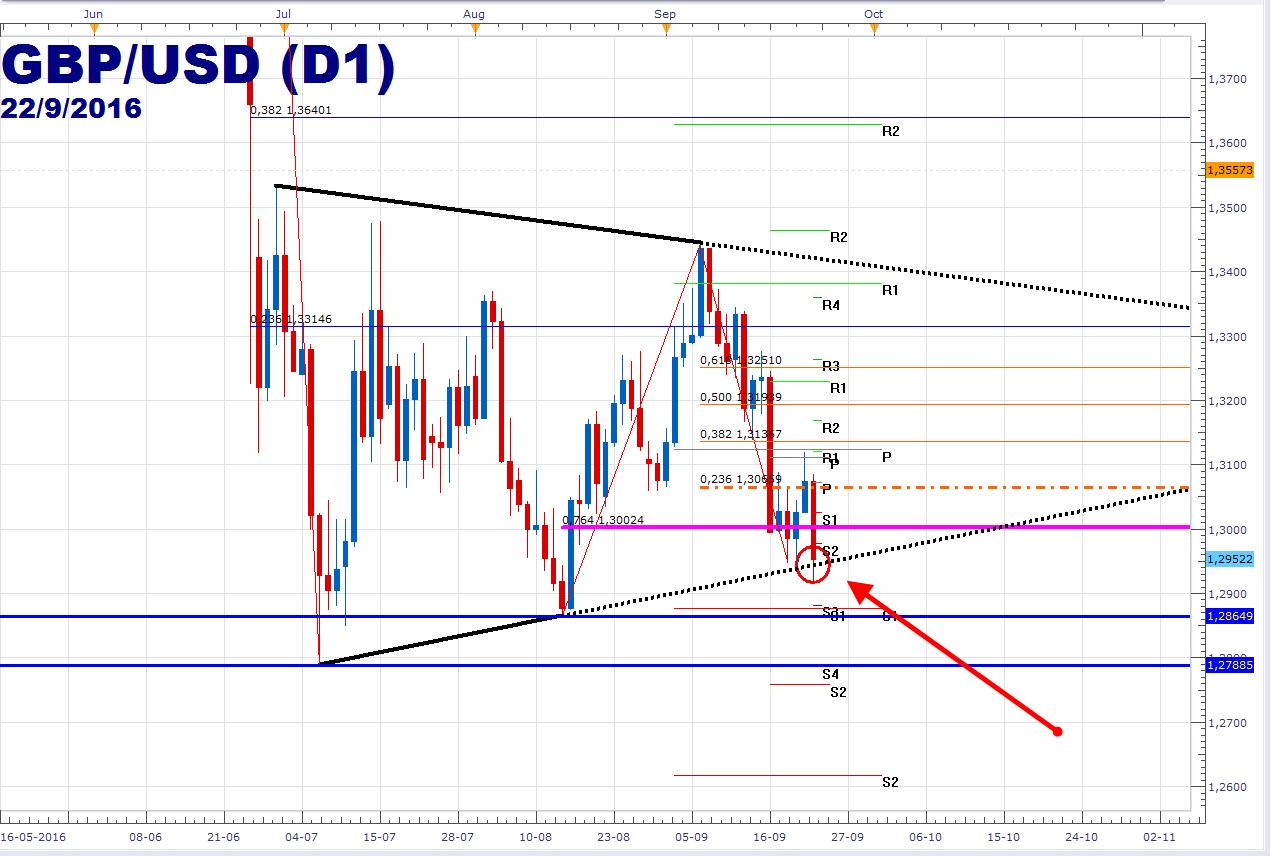 GBP/USD a punto de romper triángulo – Mester, Harper y Lockhart de la FED serán claves.