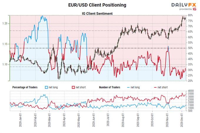 igcs, ig client sentiment index, igcs eur/usd, eur/usd rate chart, eur/usd rate forecast, eur/usd technical analysis