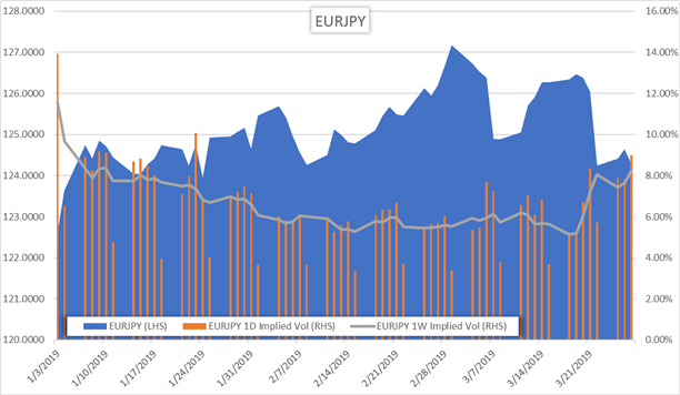 EURJPY Overnight and 1 week implied volatility