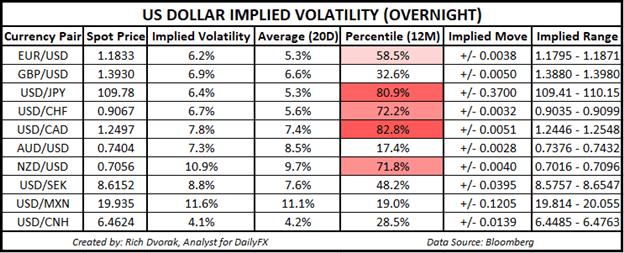 USD Price Chart Outlook US Dollar Implied Volatility Trading Ranges EURUSD USDJPY USDCAD
