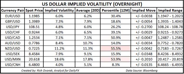 USD Price Chart Outlook US Dollar Implied Volatility Trading Ranges EURUSD GBPUSD AUDUSD USDCAD