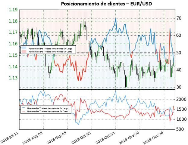 Posicionamiento cae a terreno negativo y envía fuerte señal alcista para el EUR/USD