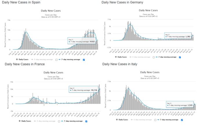 Indice UE Stoxx 50 a rischio poiché la seconda ondata COVID-19 alimenta la volatilità