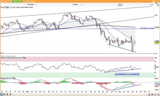 EUR/CHF – USD/CHF : le franc suisse reprend sa baisse