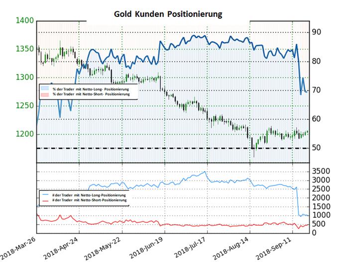 Gold Sentiment: Long-to-Short-Verhältnis fällt stark