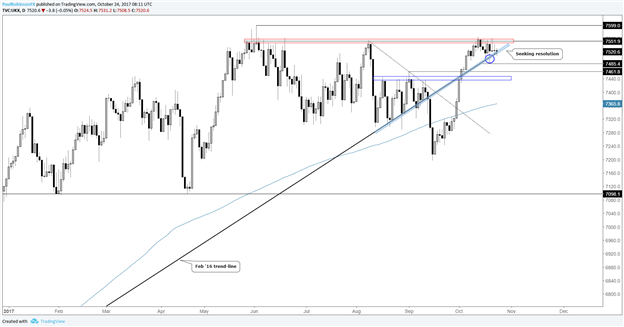 FTSE Price Analysis: Technical Convergence Seeks Resolution