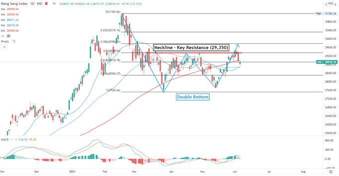 Dow Jones, Hang Seng, ASX 200 Outlook: NFP Miss Buoys Stocks and Bullion