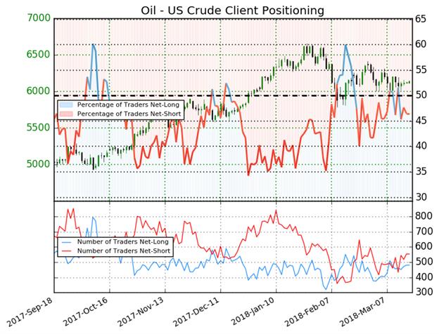 النفط الخام (US Oil): ارتفاع المُتداولين في مراكز البيع يشير لاحتمالية استمرار ارتفاع الأسعار لليوم الثالث على التوالي
